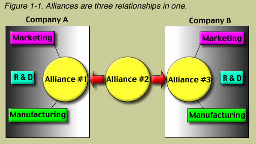 What is the difference between interfirm alliance and intrafirm alliance?